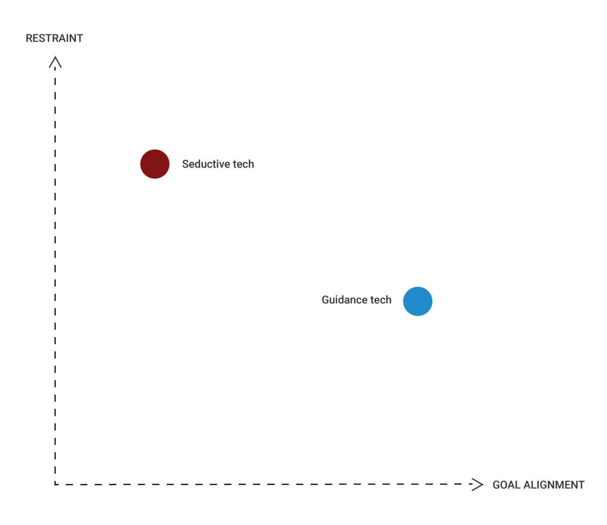 Restraint VS Goal Alignment Graph