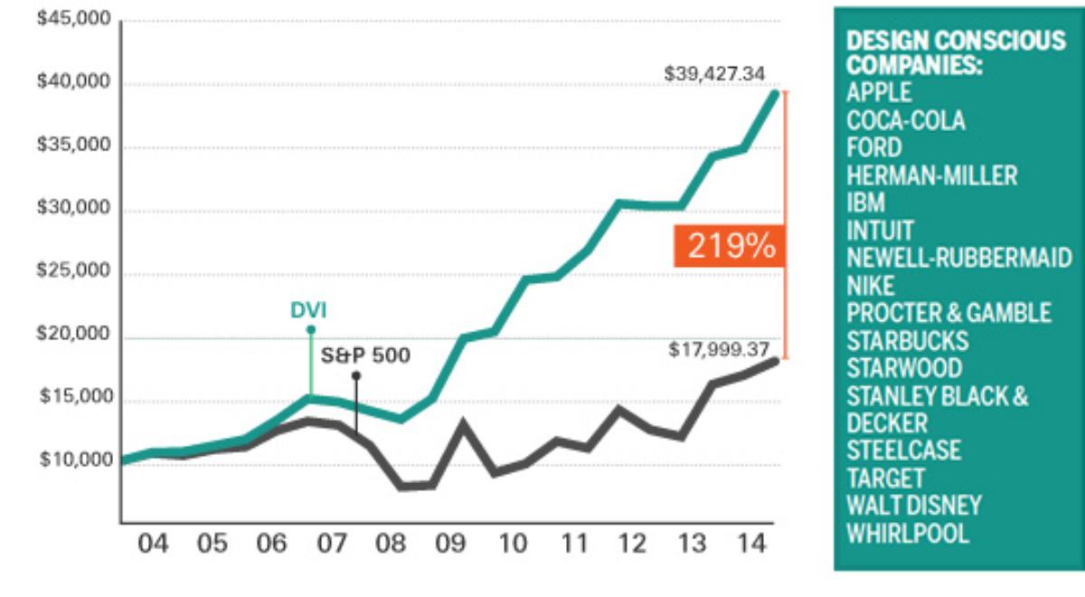 DMI's design value index