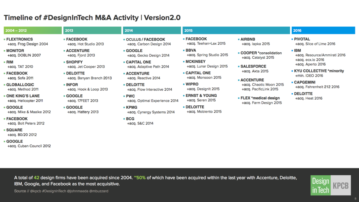 Design in Tech report from KPCB