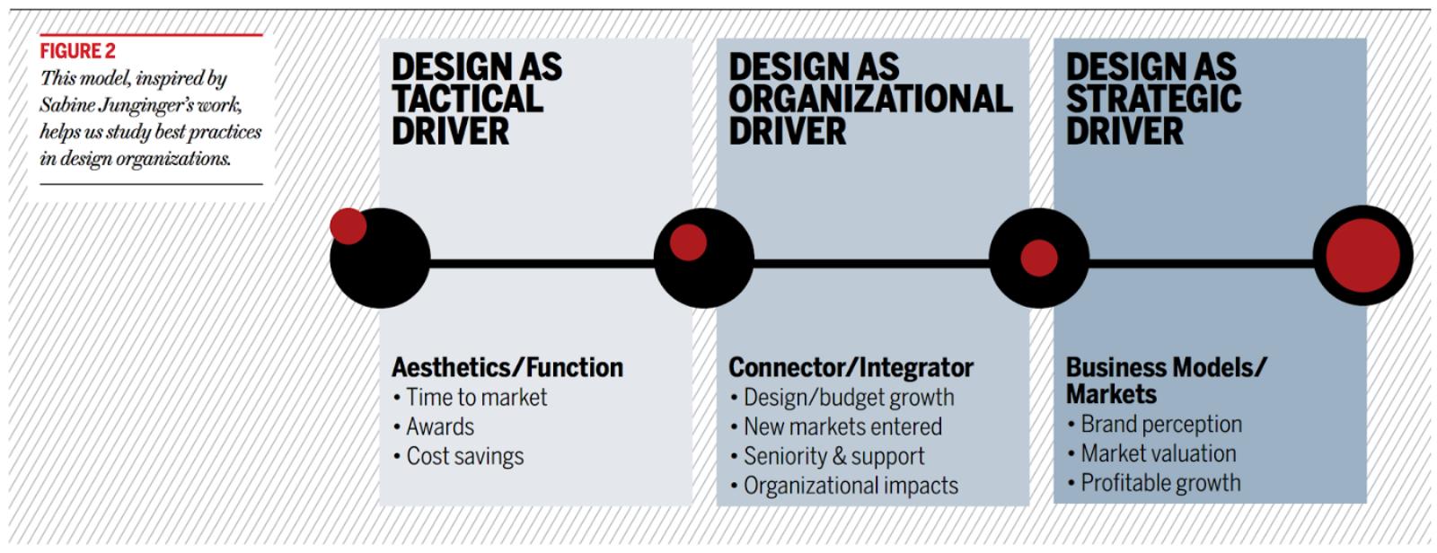 An image of the DMI Design Value Scorecard